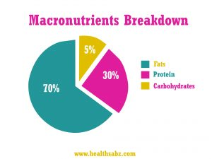macronutrients-keto-diet